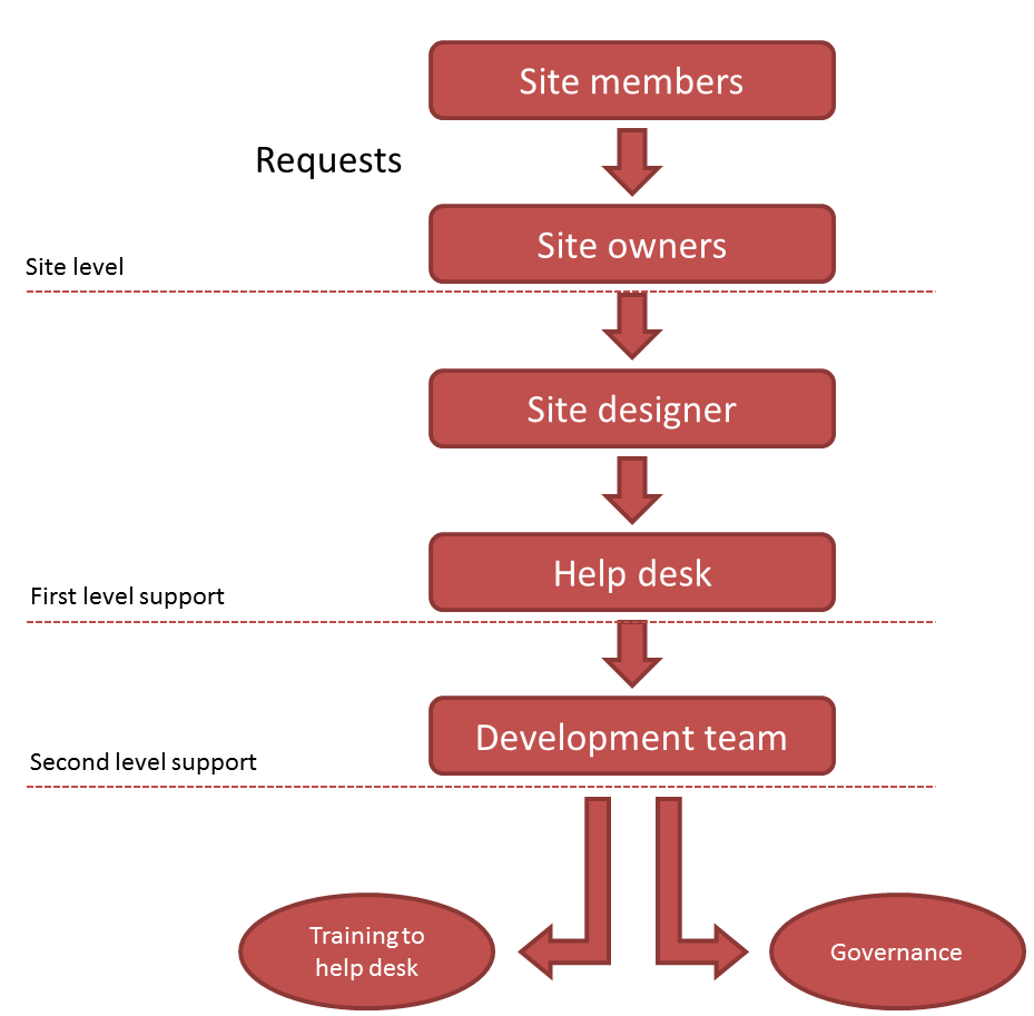 sharepoint requirements template - governance plan pictures to pin on pinterest pinsdaddy