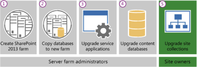 Step by Step SharePoint 2010 database upgrade to SharePoint 2013
