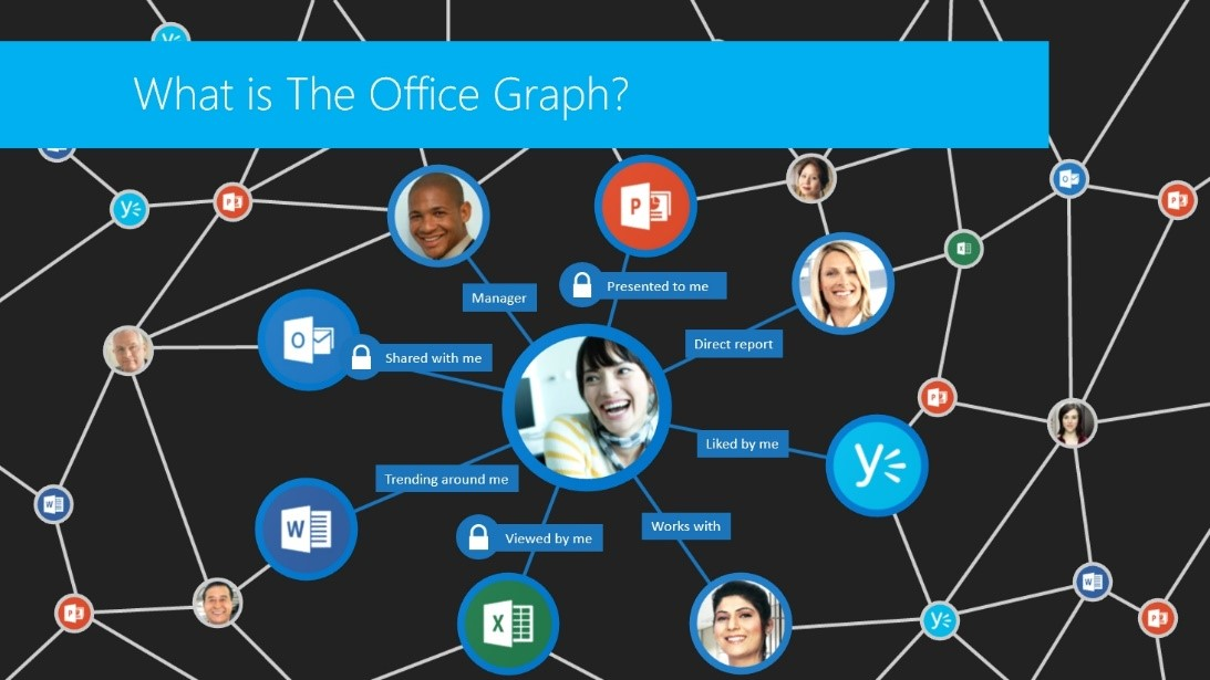 The new Office Graph introduced with SharePoint
