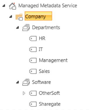 Term Sets examples in SharePoint
