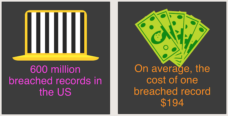 Security breaches are increasingly common, and expensive.