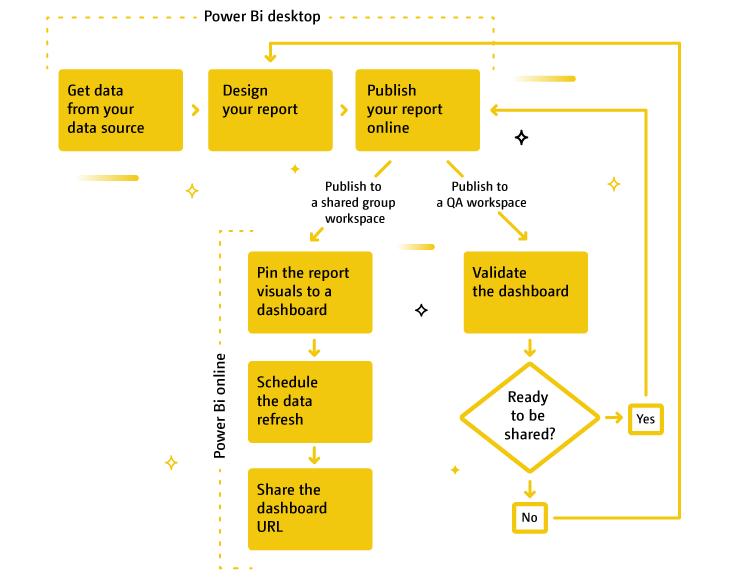 Power BI Dashboard Creation Process