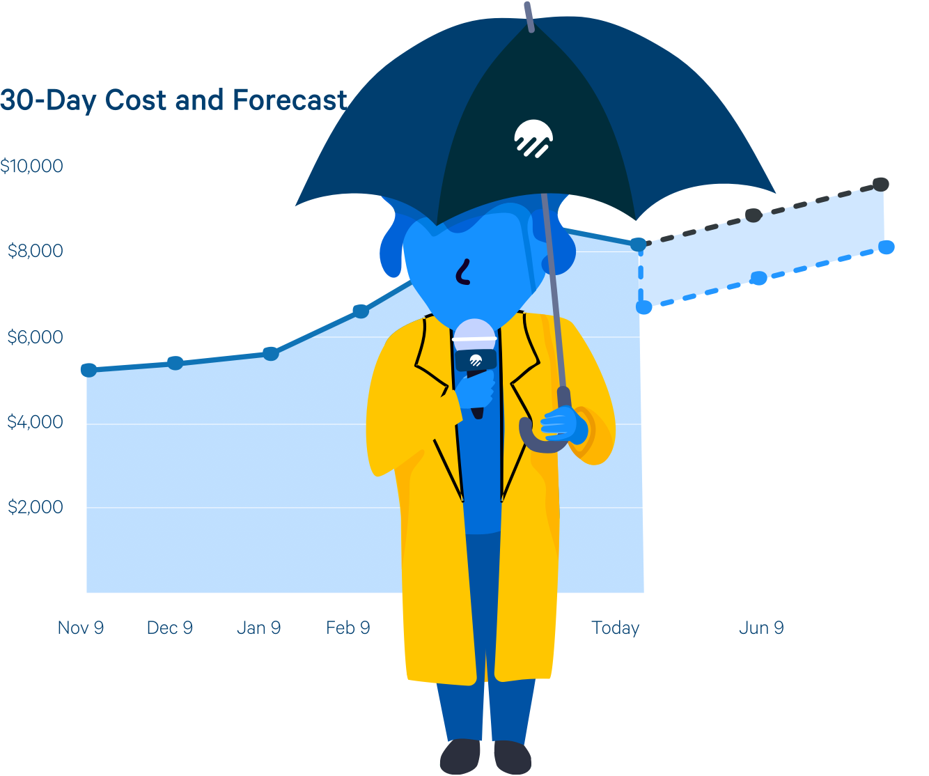 Get a clear forecast of your Azure costs.